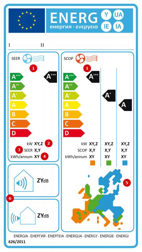 Reversīva gaisa kondicionētāja marķējums