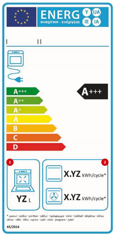 Sadzīves cepeškrāšņu elektro efektivitātes label