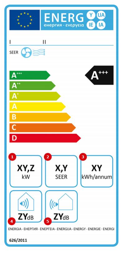 Dzesēšanas gaisa kondicionētāja marķējums