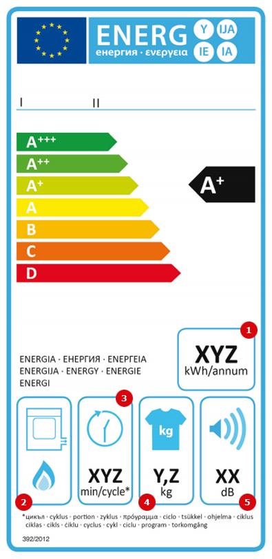 Gazes veļas žāvētāju marķējums